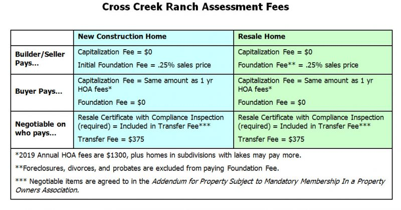 cross creek ranch capitalization fee