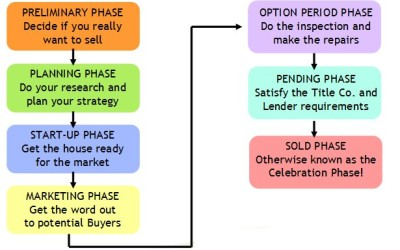 Texas Home Buying Process