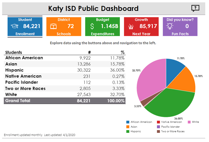katy demographics