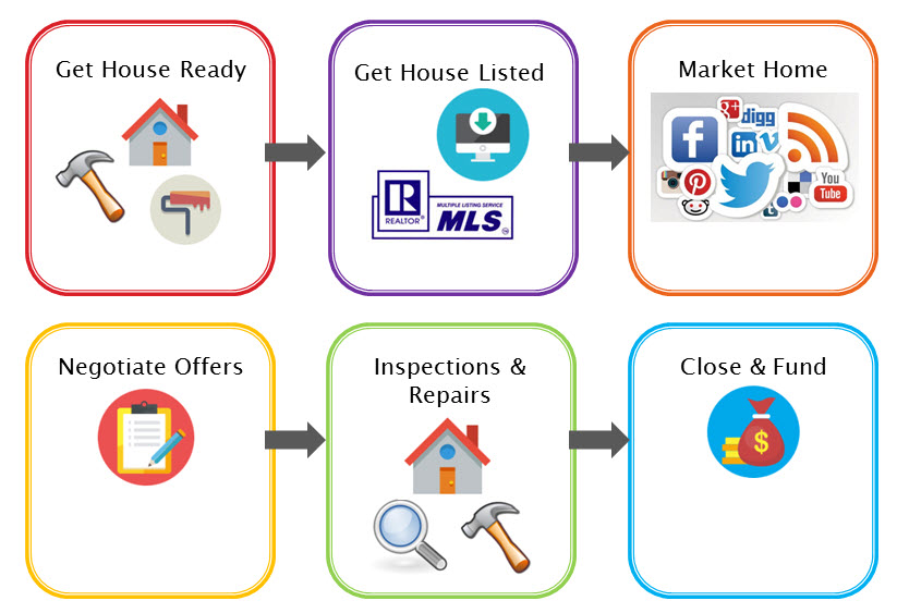 sell your home process
